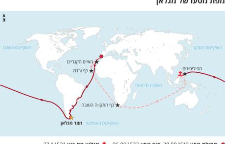 פרדיננד והמסע להקפת העולם